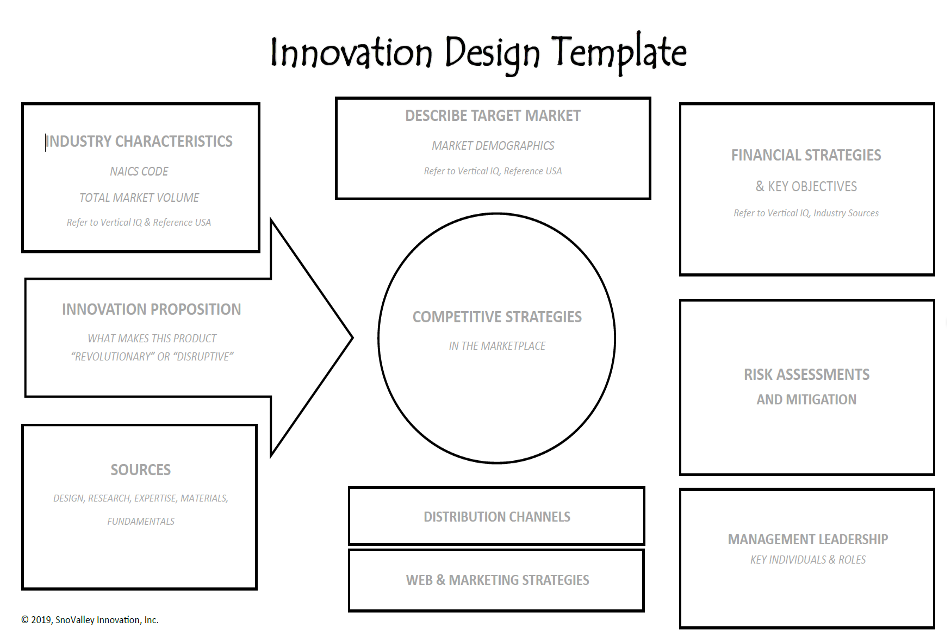 Innovation Design Template